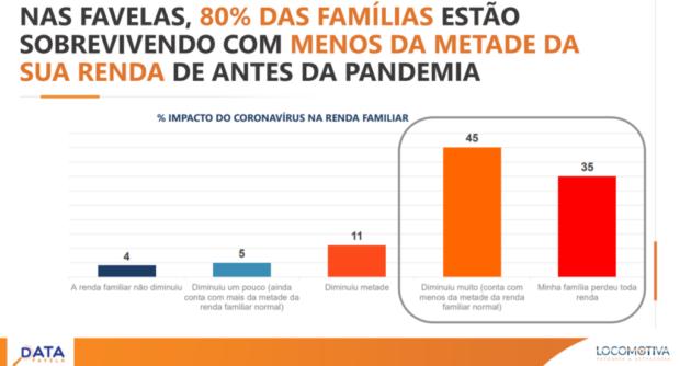 Analises E Propostas Sobre A Realidade Do Coronavirus Nas Favelas Dicionario De Favelas Marielle Franco